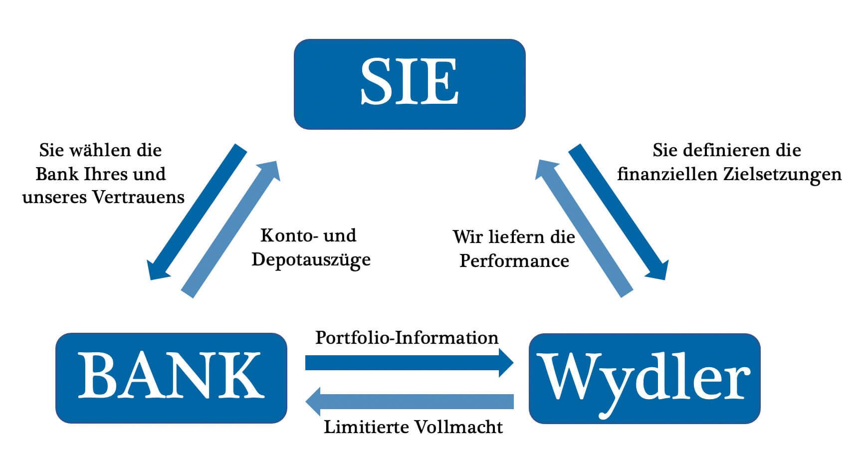 Wydler - Erkärung Zusammenhänge zwischen Kunde Bank und Vermögensverwalter