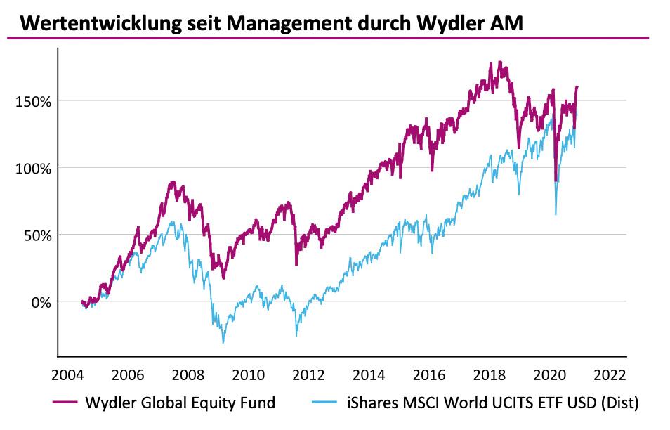 Wydler Asset Management Term Sheet