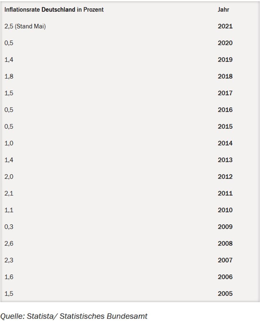 Inflationsrate Statistisches Bundesamt